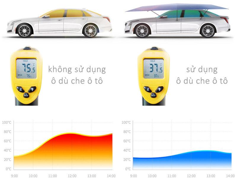 Giảm nhiệt độ -ô che ô tô